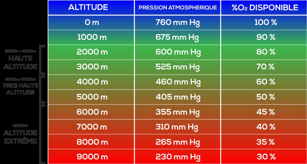 Dépréciation du pourcentage d'O2 disponible en fonction de l'altitude © 2019 PASSION TRAIL